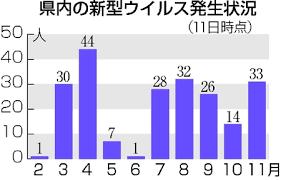 コロナ 新潟 県 感染 者