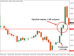 Стратегии на валютных парах бинарных опционов