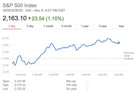 Stock Market 2016 Chart How Stock Market Has Reacted Day After Presidential Elections