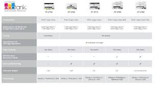 Printer Ink Price Comparison Chart Epson Ecotank Supertank Printers