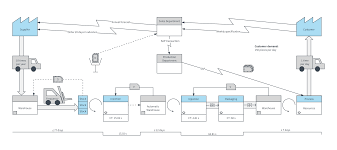Value Stream Mapping Examples Vsm Lean Template Lucidchart