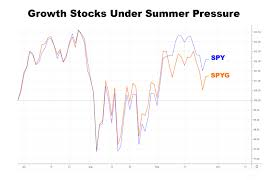 Rut 50 Tax Chart Stealth Buying In Growth Stocks