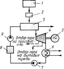 ru Тепловые гидравлические и атомные электростанции Тепловые гидравлические и атомные электростанции