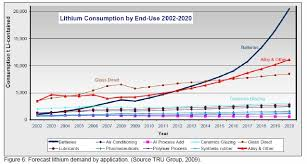 Lithium Price Chart 10 Years The Oil Drum An Updated Look At Lithium Production