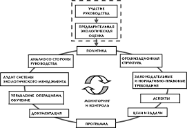 Экологический менеджмент и его функции На рисунке 2 этапы внедрения и функционирования системы экологического менеджмента подробно представлены в виде схемы