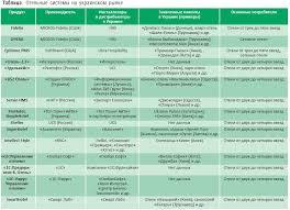Гостиничные системы функции и возможности Соотношение между количеством реализованных в Украине гостиничных проектов на hms системах различных торговых марок представлено на рис 2