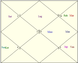Kalpana Chawla Birth Chart Kalpana Chawlas Horoscope Astrology Articles Clickastro