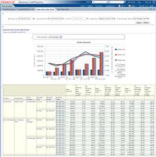 Monthly Performance Report Format Oracle Retail Data Model Sample Reports
