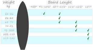 Paddle Board Weight Chart Paddle Board Size Chart Www Bedowntowndaytona Com