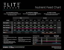 Elite Feed Chart Black Web Web Grozinegrozine