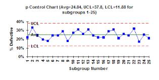 P Control Charts