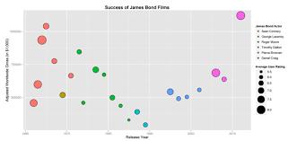 James Bond Comparison Chart Bond James Bond A Statistical Look At Cinemas Most Famous