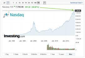 Nasdaq Chart Investing