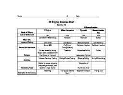 Thirteen Original Colonies Chart 37 Complete Information Chart Of The Thirteen Original Colonies