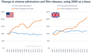 How Many Films Are Released Each Year Stephen Follows