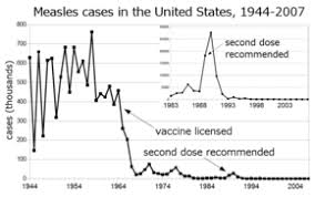 Contraindications To Vaccines Chart Measles Vaccine Wikipedia