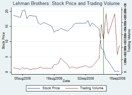 Lehman Brothers Stock Chart Price Discovery During Anomalous Market Trading The Lehman