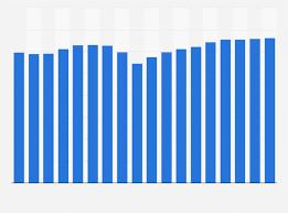U S Hotel Occupancy Rates 2001 2018 Statista