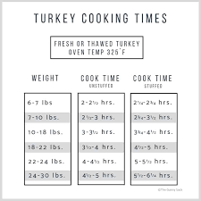 How To Cook A Turkey The Gunny Sack