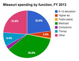 Missouri Medicaid Eligibility Chart Medicaid Spending In Missouri Ballotpedia