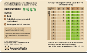 Vitamin D Chart The Unconventional Dietitian