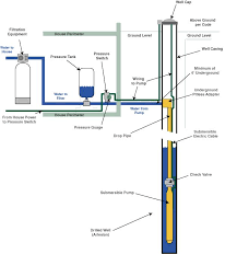 wiring diagram for well pump the wiring diagram deep well pump wiring diagram nilza wiring diagram