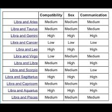 Libras With Other Zodiac Signs Libra Compatibility Chart