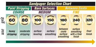 Automotive Sandpaper Grit Chart Sand And Masking Papers Knights Auto Paint