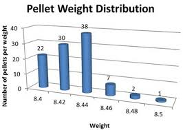 Field Target Team Usas Test Of The Jsb Ft Premium Pellets