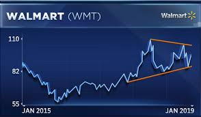 Macy S Stock Chart Walmart And Macys Are Diverging And The Gap Could Get Even