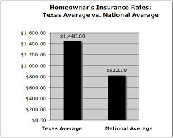 homeowners insurance rates texas vs the rest of the nation