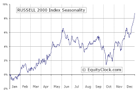Russell 2000 Index Chart Russell 2000 Index Rut Seasonal Chart Equity Clock