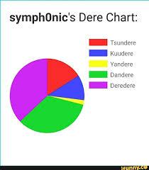 Dere Chart Symphonics Dere Chart Tsundere Kuudere Yandere