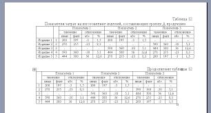 Оформление таблиц в дипломной работе как оформлять таблицы в  как оформить таблицу