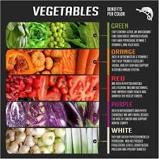 Smoothie Recipe Chart Vegetable Charts Journey To A Fit Mom