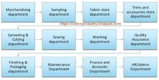 Production Department Flow Chart Garment Manufacturing Process Flow Chart Pdf Www