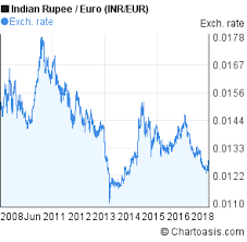 Euro Rate Chart In Indian Indian Rupee To Euro 10 Years Chart Inr Eur Rates