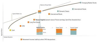 Morningstar Asset Allocation Chart Morningstar Lifetime Allocation Indexes My Money Blog