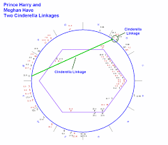 Prince Harry S Birth Chart Astrology Chart Of Prince Harry Astrology Chart Of Meghan