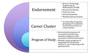 16 Career Clusters Chart Career Clusters And Endorsements