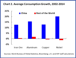 Metals And Oil A Tale Of Two Commodities Imf Blog