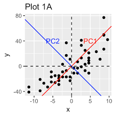 Sample Analysis Beauteous PCA Principal Component Analysis Essentials Articles STHDA