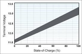 36 Volt Battery State Of Charge Chart Measuring State Of Charge Battery University