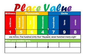 Place Value Chart Place Value Chart Millions To Ones No Decimals