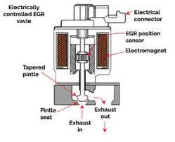 egr valve when to replace ricks auto repair advice ricks vacuum controlled egr valve digital egr valve