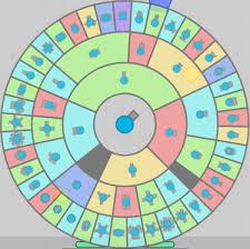 Diep Io Chart Diep Io Class Tree Pwner