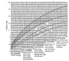 Define Growth Chart What Is Growth Monitoring Of An Infant Biology