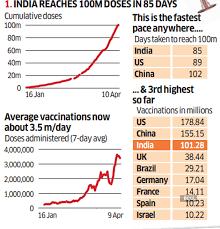 covid 19 vaccination india reaches 100