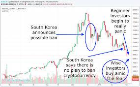 Bitcoin Crash Chart Why Is Bitcoin Crashing Today The Options Bro