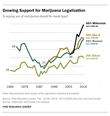 why national marijuana legalization will inevitably happen in one  share this